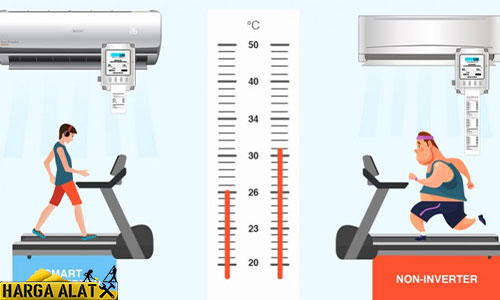 Perbedaan AC Inverter dan Non Inverter